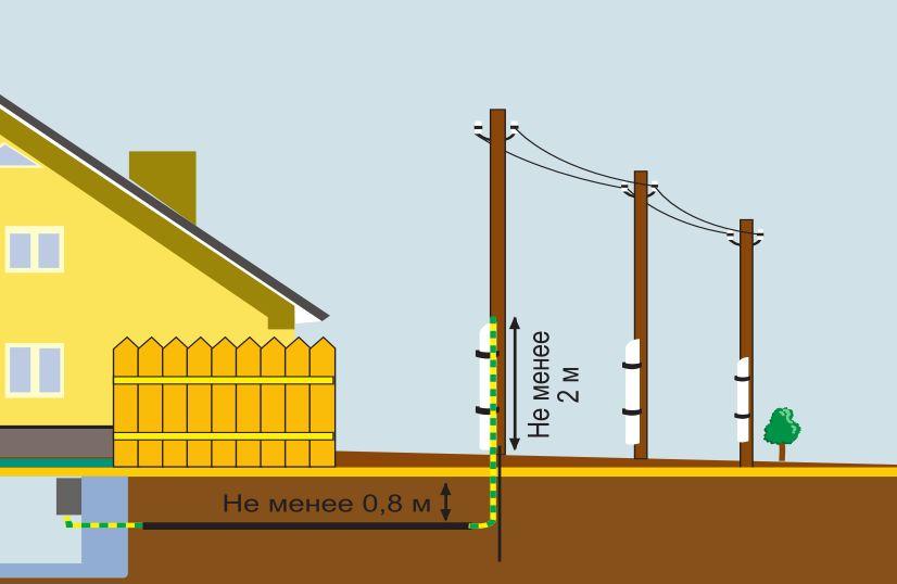 подземный ввод силового кабеля